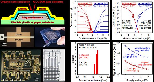 Megahertz organic thin film transistors for flexible displays attachments publicscrutiny Gallery
