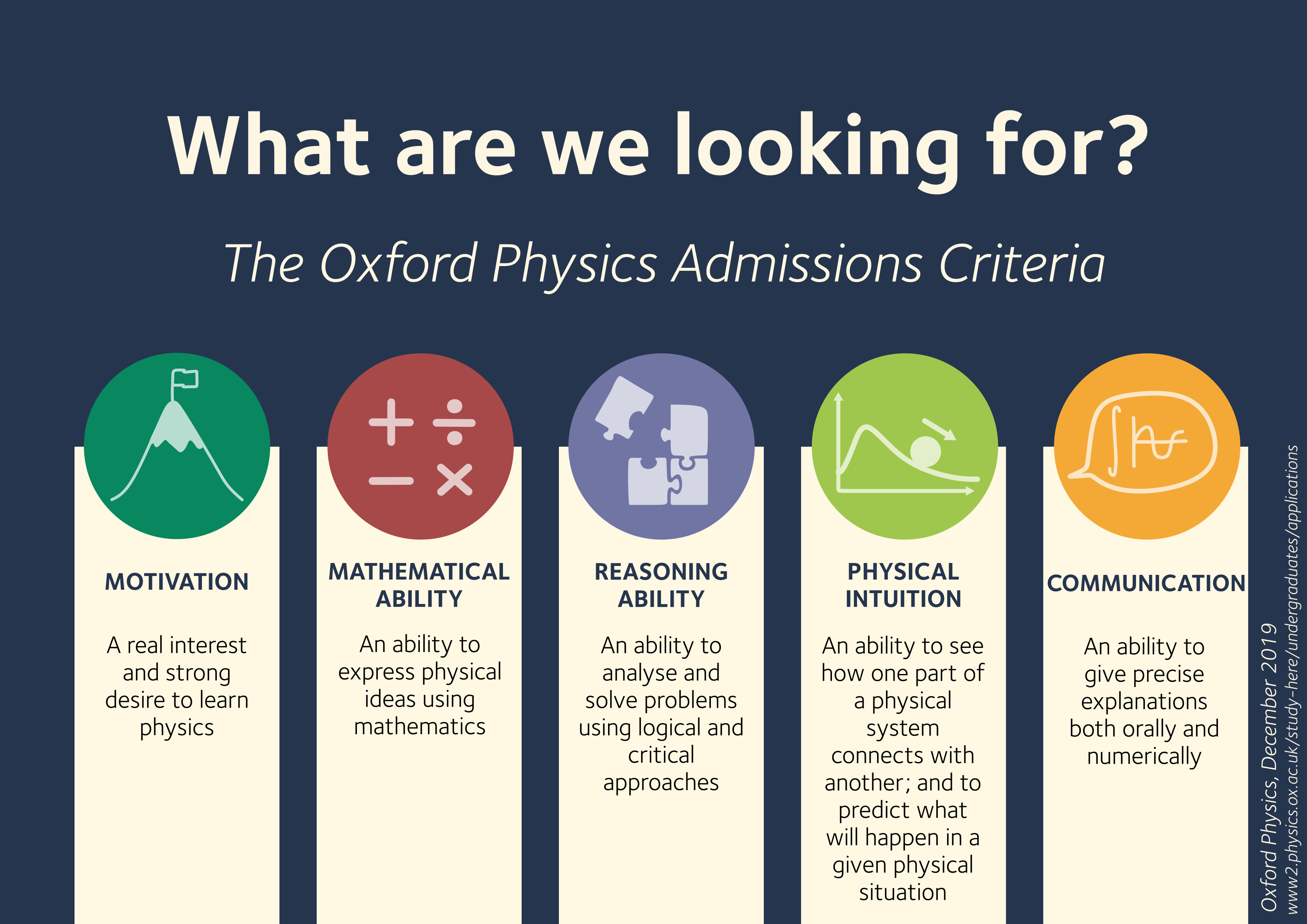 The Department is looking for students who can demonstrate: Motivation: a real interest and strong desire to learn physics.     Ability to express physical ideas using mathematics; mathematical ability. Reasoning ability: ability to analyse and solve problems using logical and critical approaches. Physical intuition: an ability to see how one part of a physical system connects with another; and to predict what will happen in a given physical situation.     Communication: ability to give precise explanations both orally and numerically.